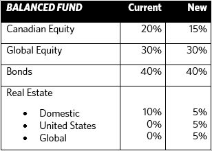 Real Estate Manager changes affecting the Balanced Fund